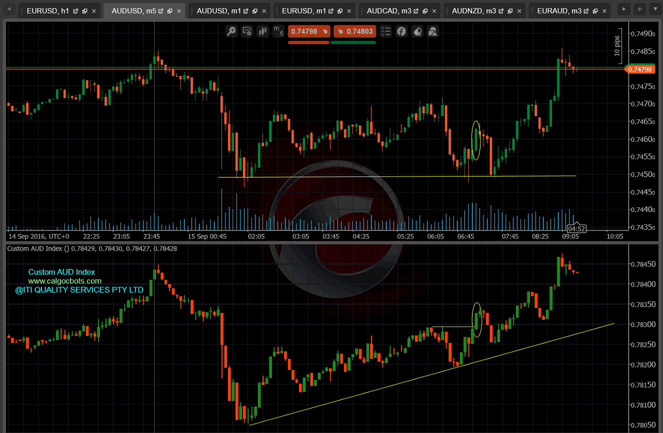 cALGO cBots - Custom AUD Index cTrader