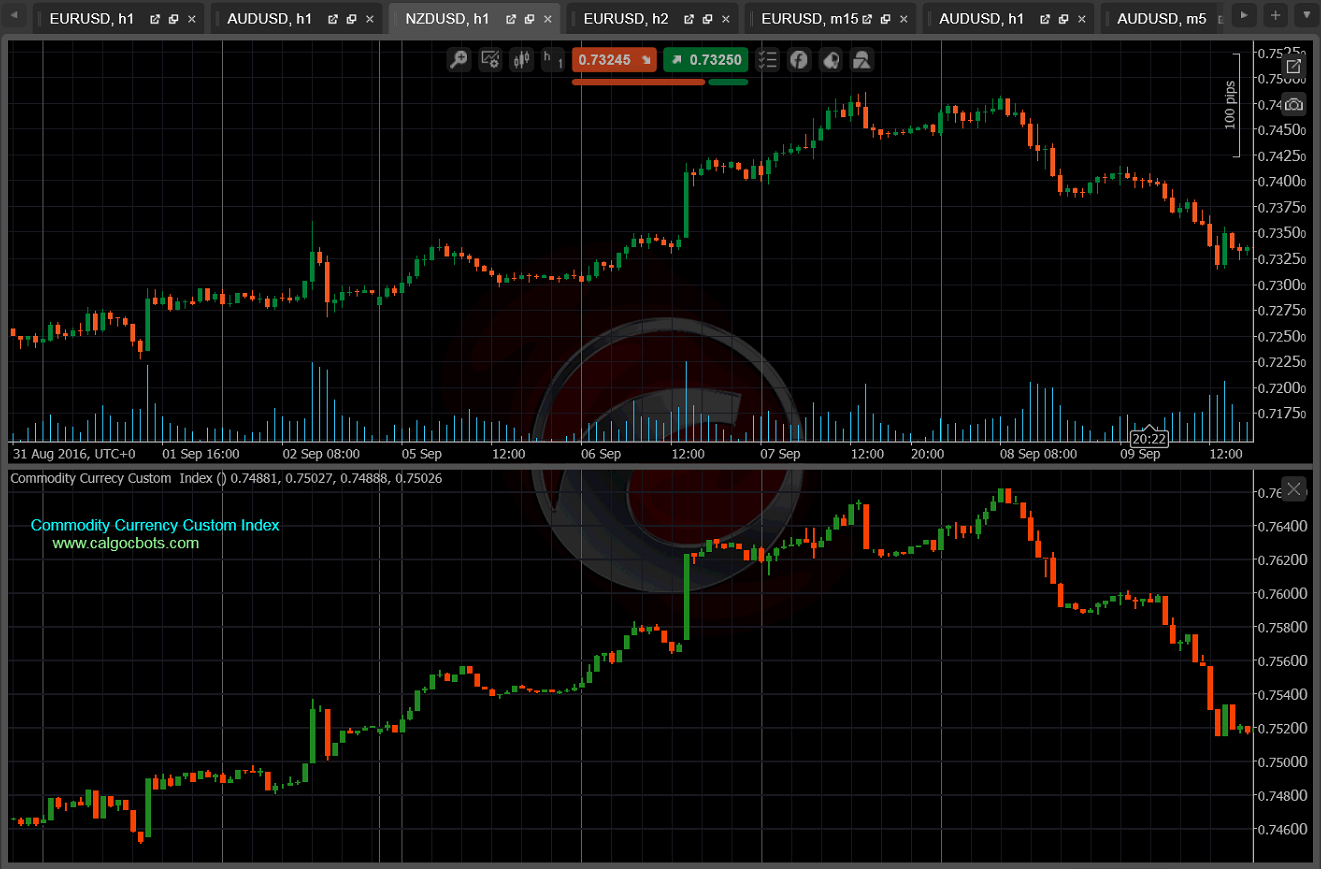 cALGO cBots - NZD_USD versus Commodity Currency Custom Index 0 cTrader