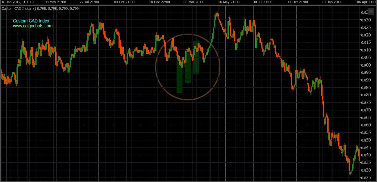 cAlgo cBots - Custom CAD Index Chart 03 cTrader