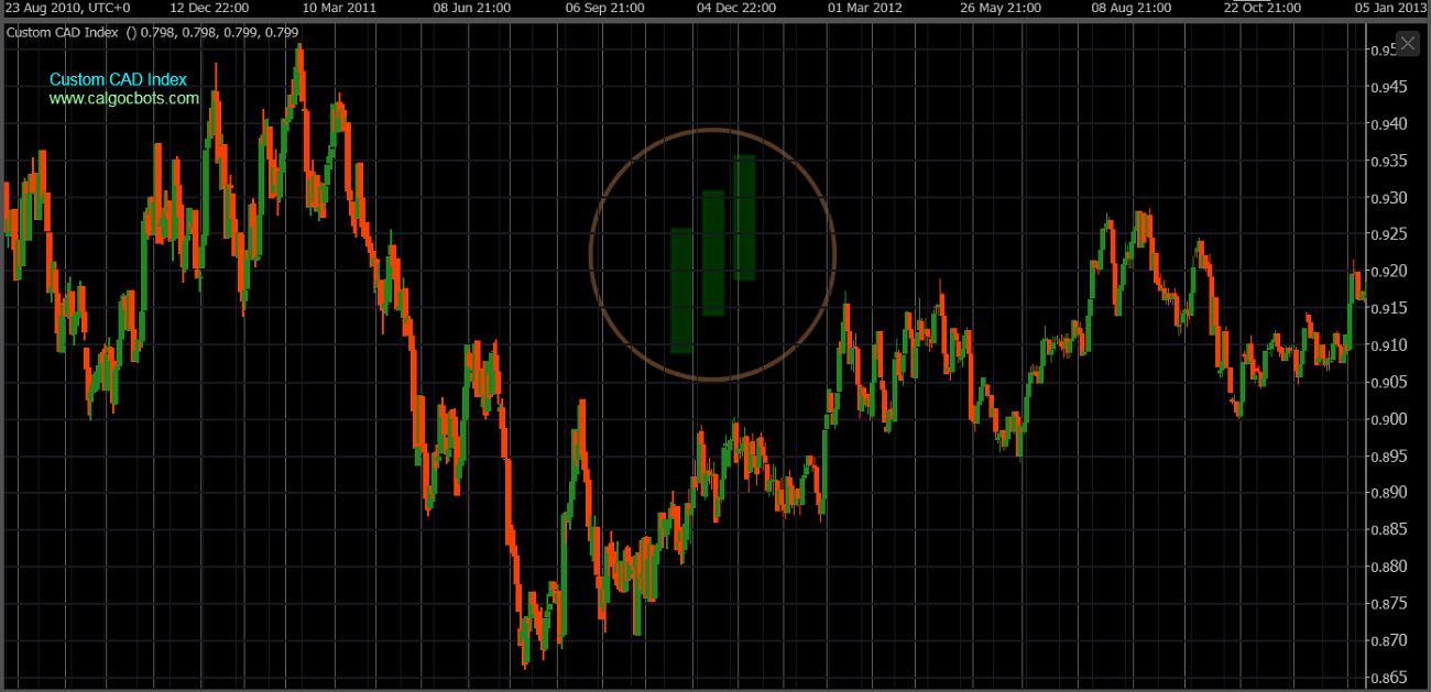 cAlgo cBots - Custom CAD Index Chart 04 cTrader