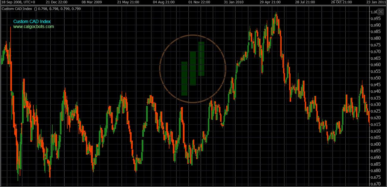 cAlgo cBots - Custom CAD Index Chart 06 cTrader