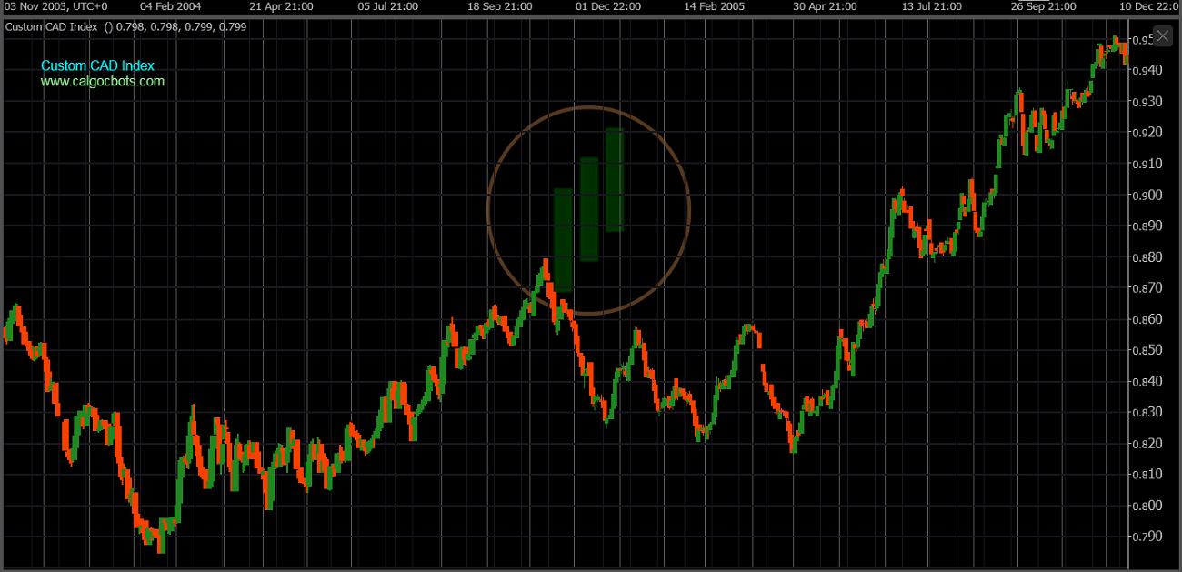 cAlgo cBots - Custom CAD Index Chart 09 cTrader