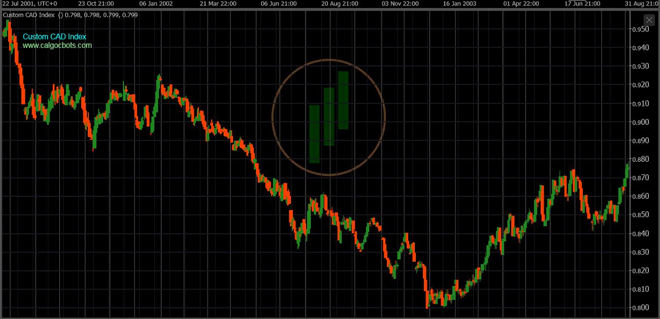 cAlgo cBots - Custom CAD Index Chart 10 cTrader
