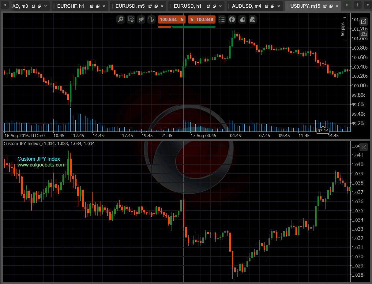cAlgo cBots Custom JPY Index 01 cTrader