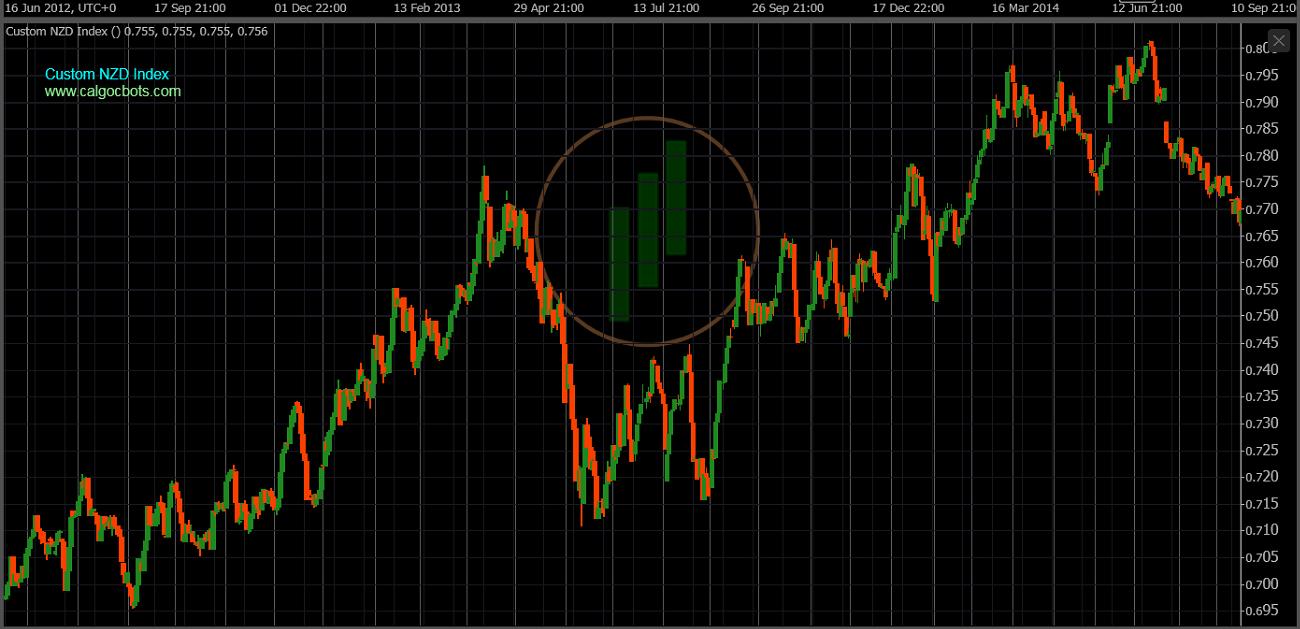 cAlgo cBots - Custom NZD Index Chart 03 cTrader