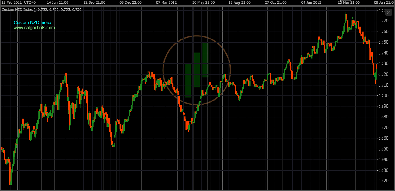 cAlgo cBots - Custom NZD Index Chart 04 cTrader