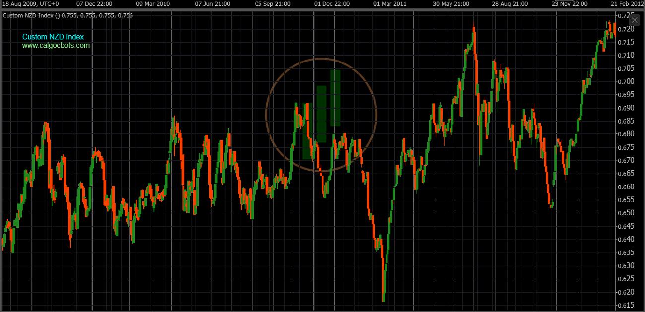cAlgo cBots - Custom NZD Index Chart 05 cTrader