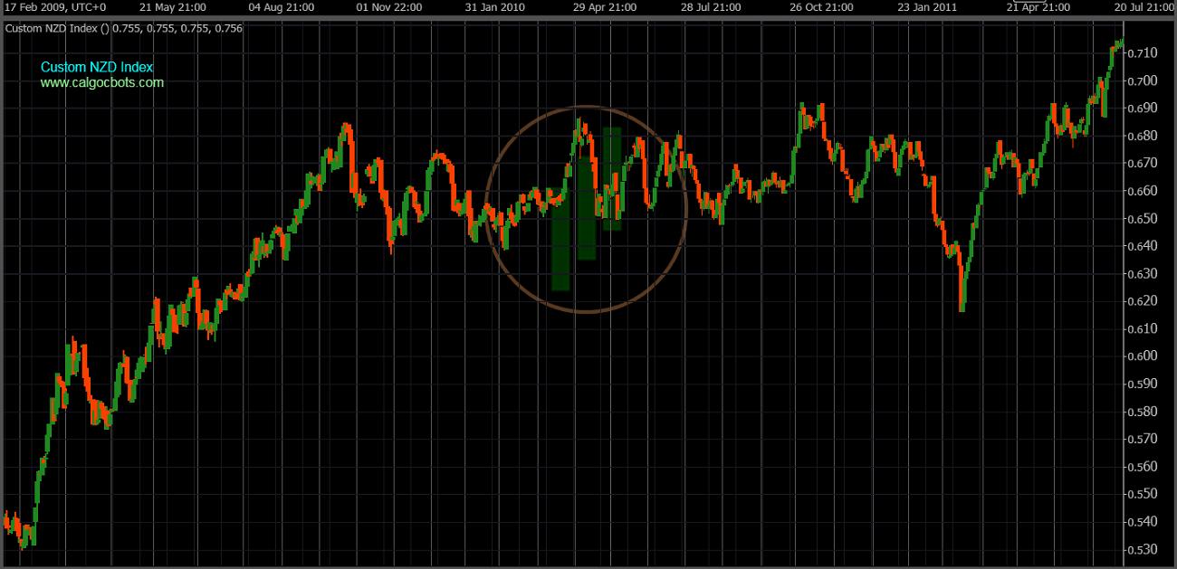 cAlgo cBots - Custom NZD Index Chart 06 cTrader