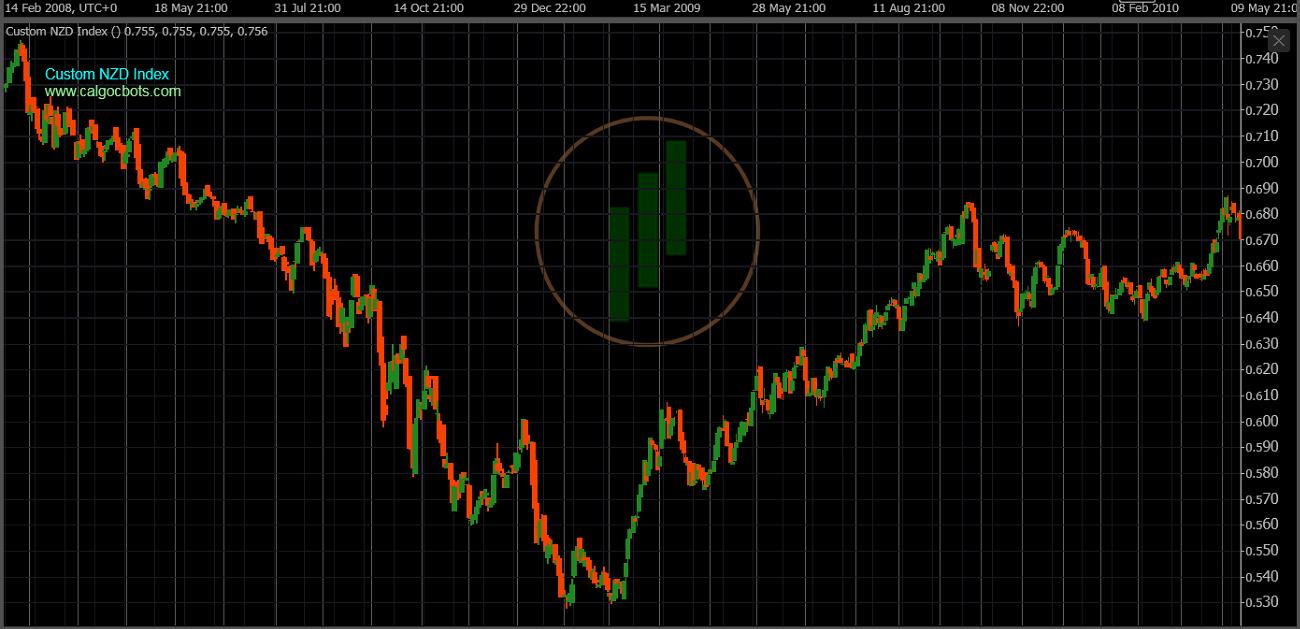 cAlgo cBots - Custom NZD Index Chart 07 cTrader