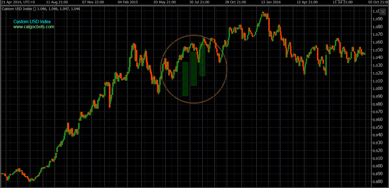 cAlgo cBots - Custom USD Index Chart 01 cTrader