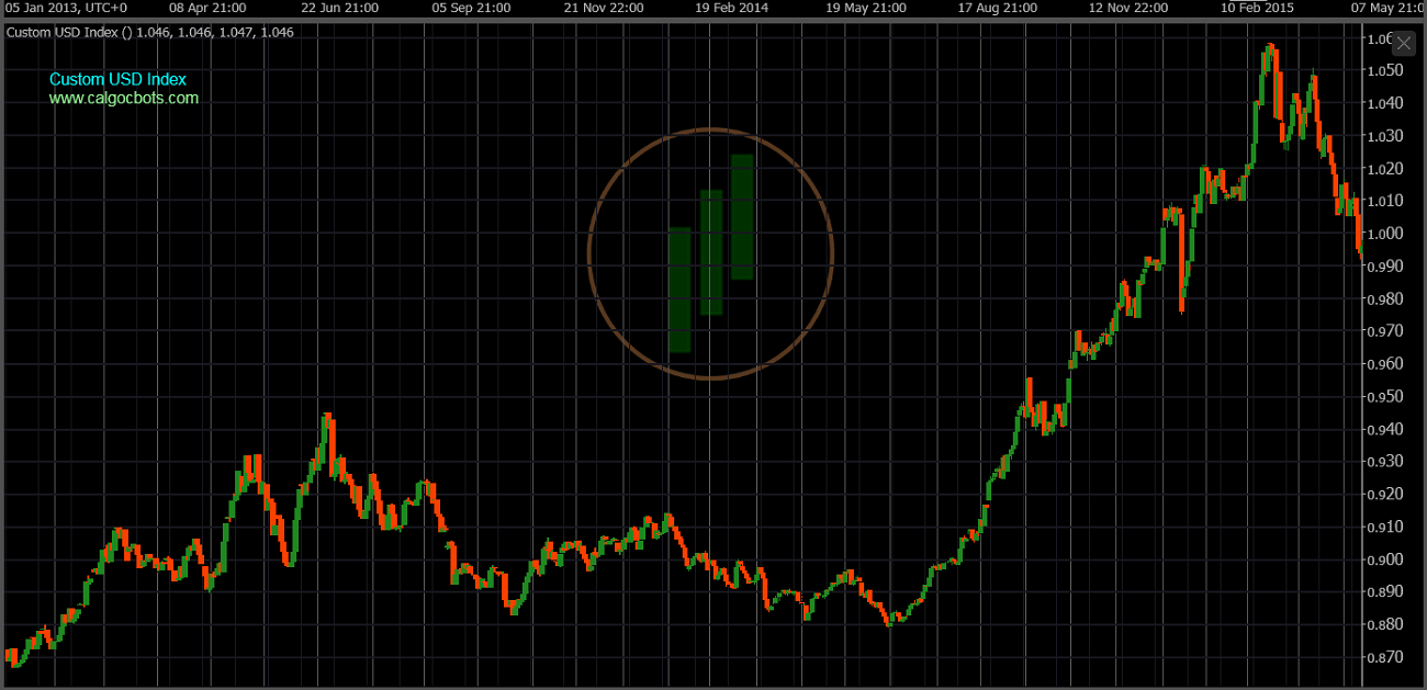 cAlgo cBots - Custom USD Index Chart 02 cTrader