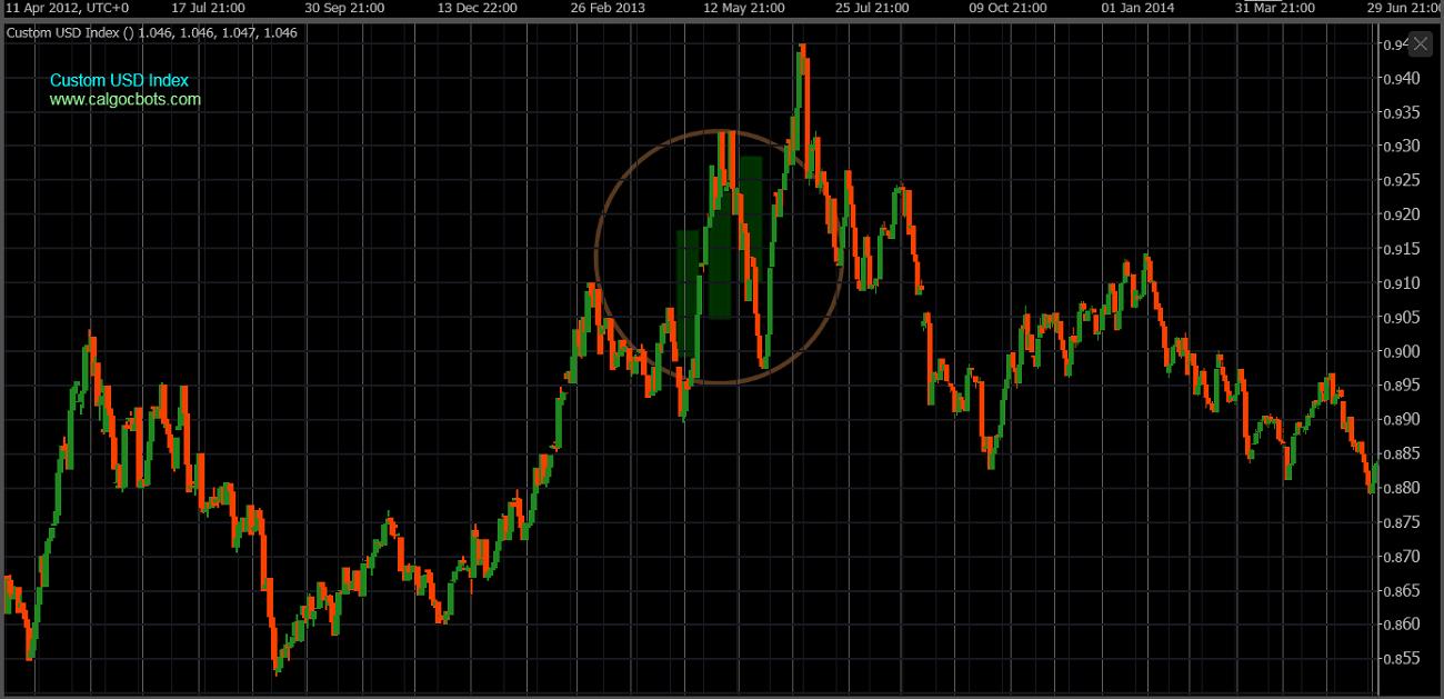 cAlgo cBots - Custom USD Index Chart 03 cTrader