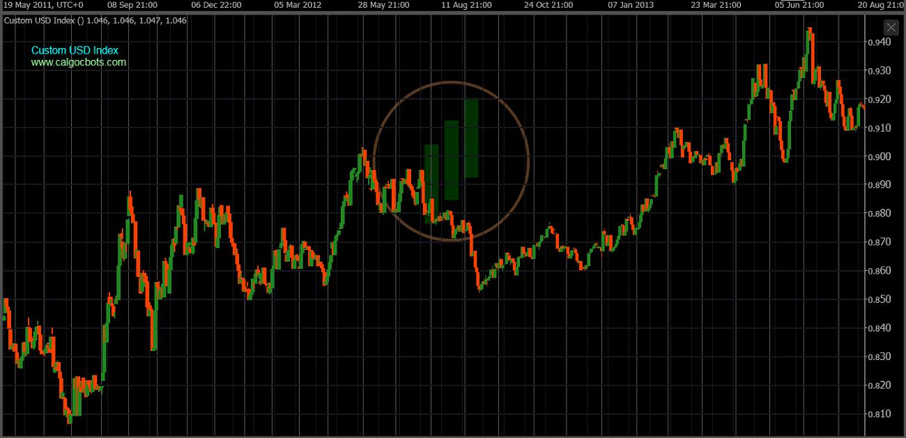 cAlgo cBots - Custom USD Index Chart 04 cTrader