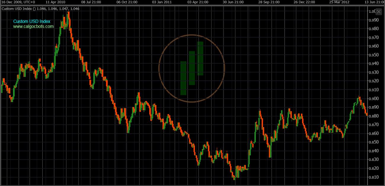 cAlgo cBots - Custom USD Index Chart 05 cTrader