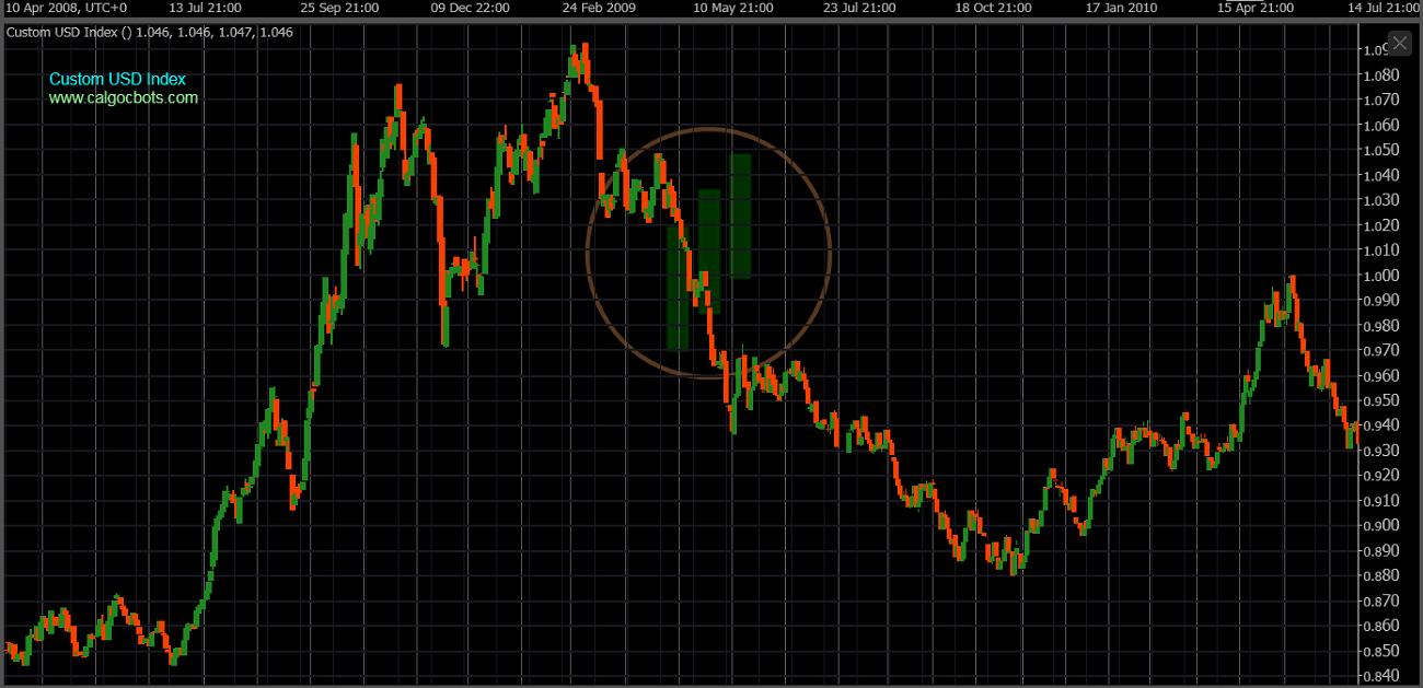 cAlgo cBots - Custom USD Index Chart 06 cTrader