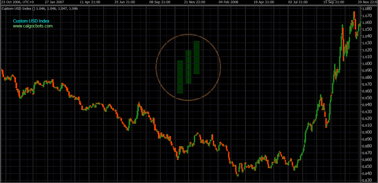 cAlgo cBots - Custom USD Index Chart 07 cTrader