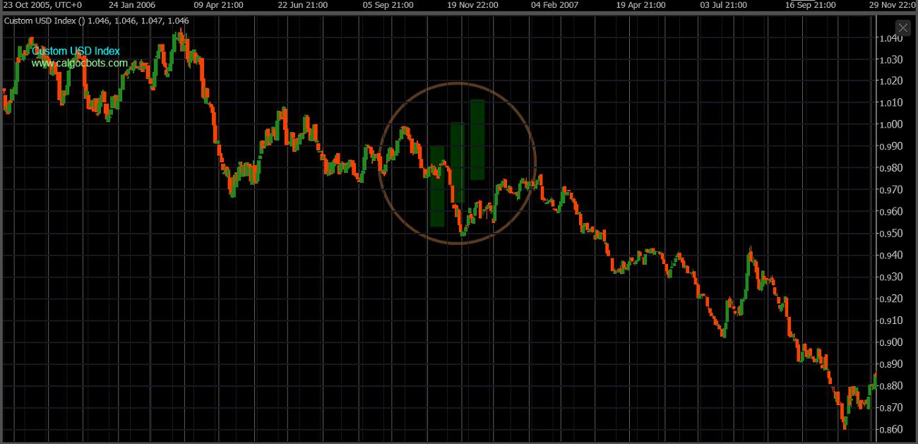 cAlgo cBots - Custom USD Index Chart 08 cTrader