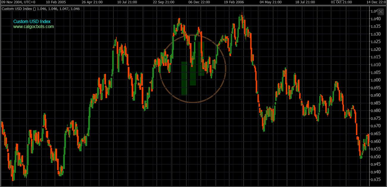 cAlgo cBots - Custom USD Index Chart 09 cTrader