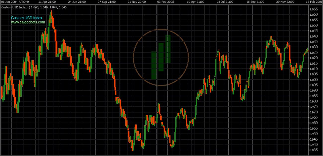 cAlgo cBots - Custom USD Index Chart 10 cTrader