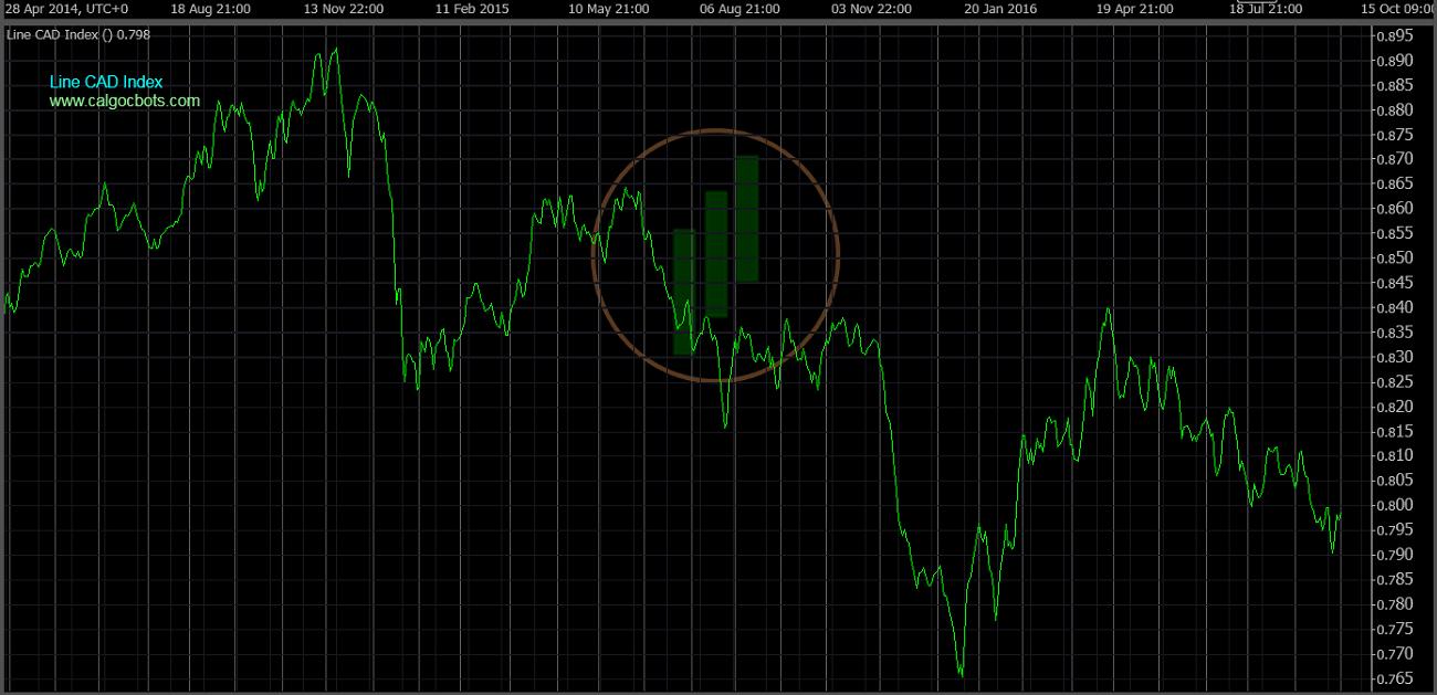 cAlgo cBots - Line CAD Index Chart 01 cTrader