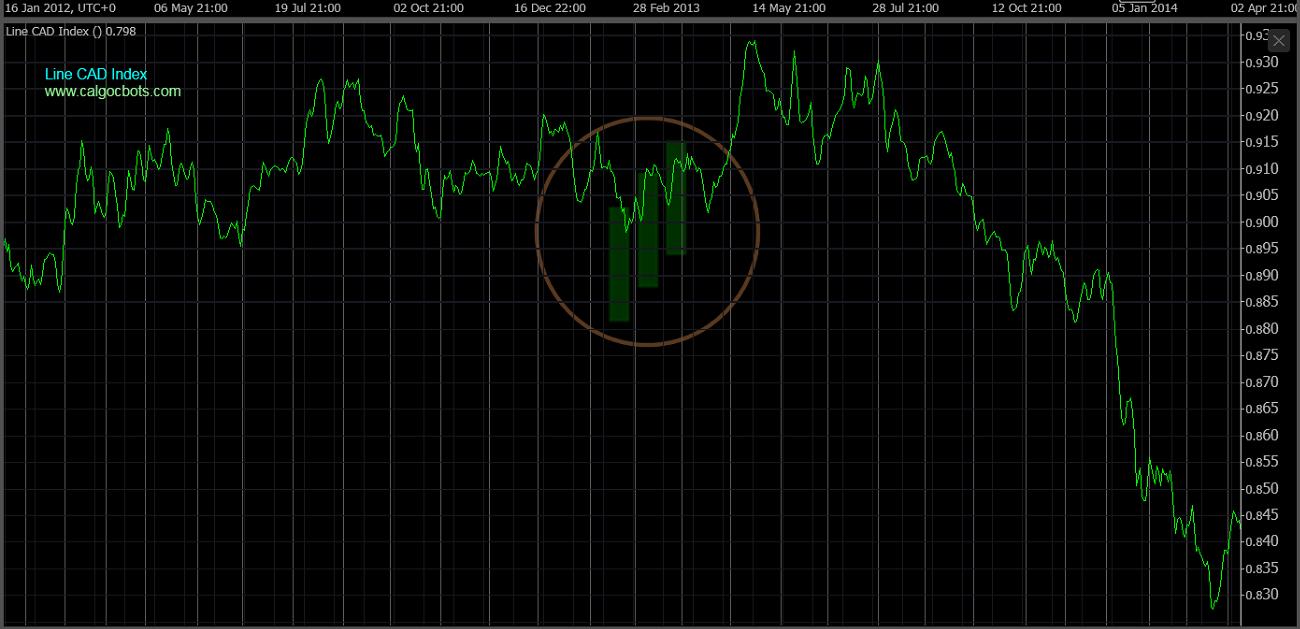 cAlgo cBots - Line CAD Index Chart 03 cTrader