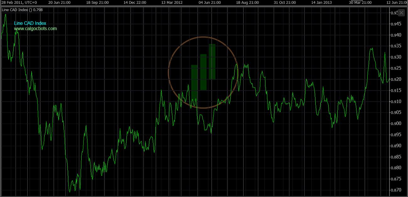 cAlgo cBots - Line CAD Index Chart 04 cTrader