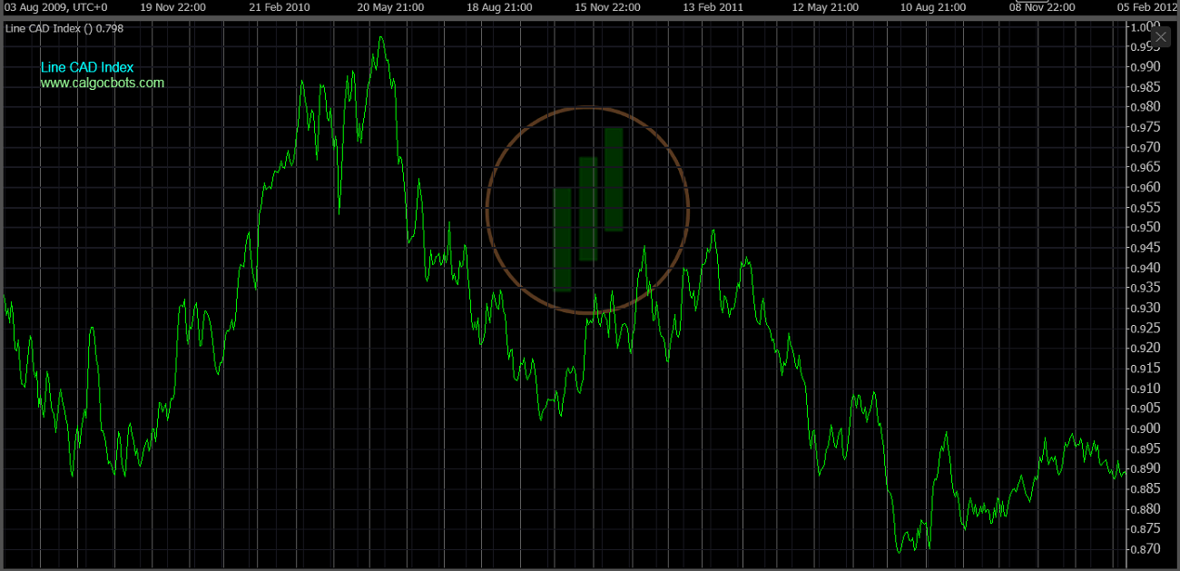 cAlgo cBots - Line CAD Index Chart 05 cTrader