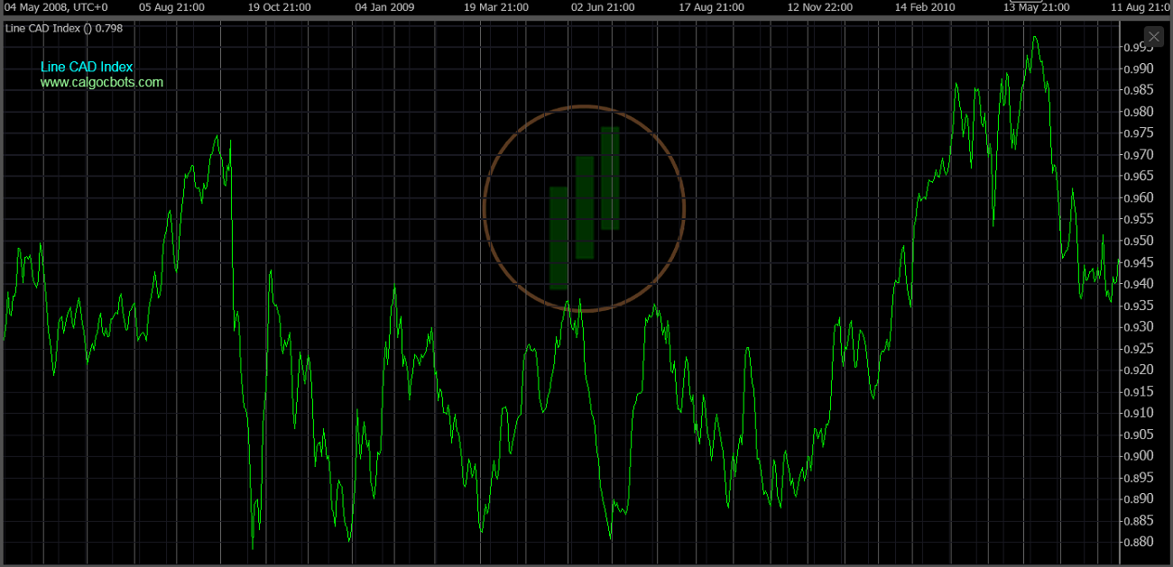 cAlgo cBots - Line CAD Index Chart 06 cTrader