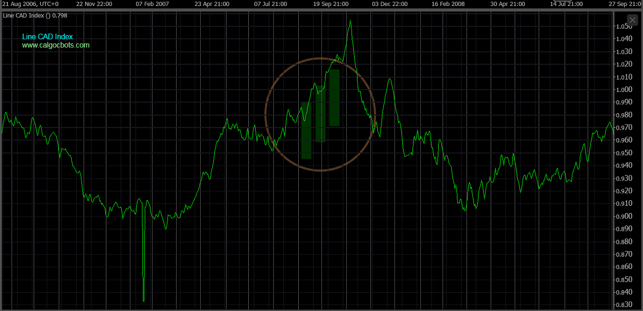 cAlgo cBots - Line CAD Index Chart 07 cTrader