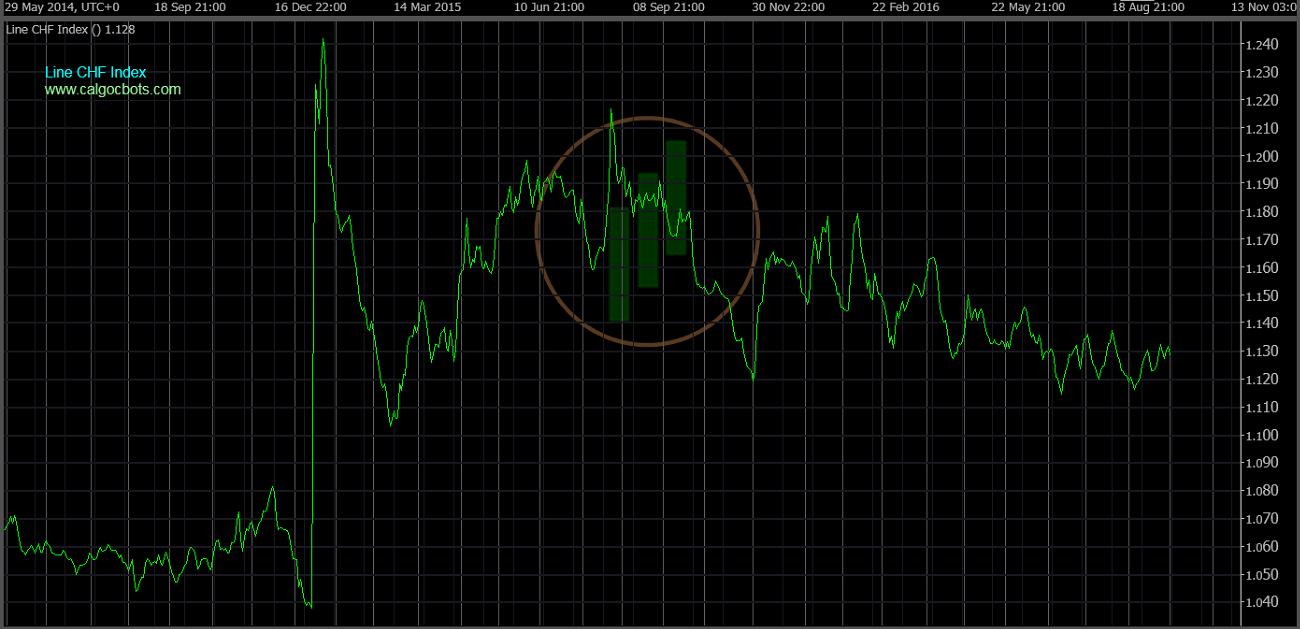 cAlgo cBots - Line CHF Index Chart 01 cTrader