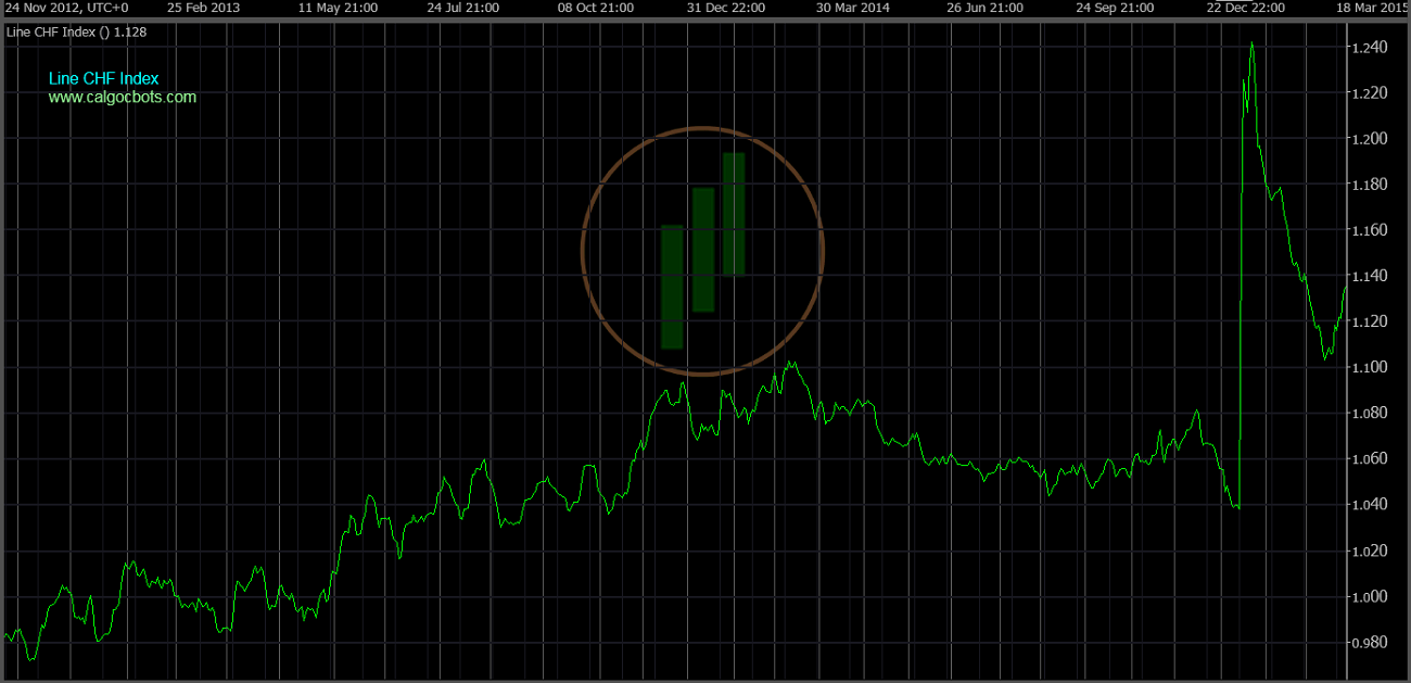 cAlgo cBots - Line CHF Index Chart 02 cTrader