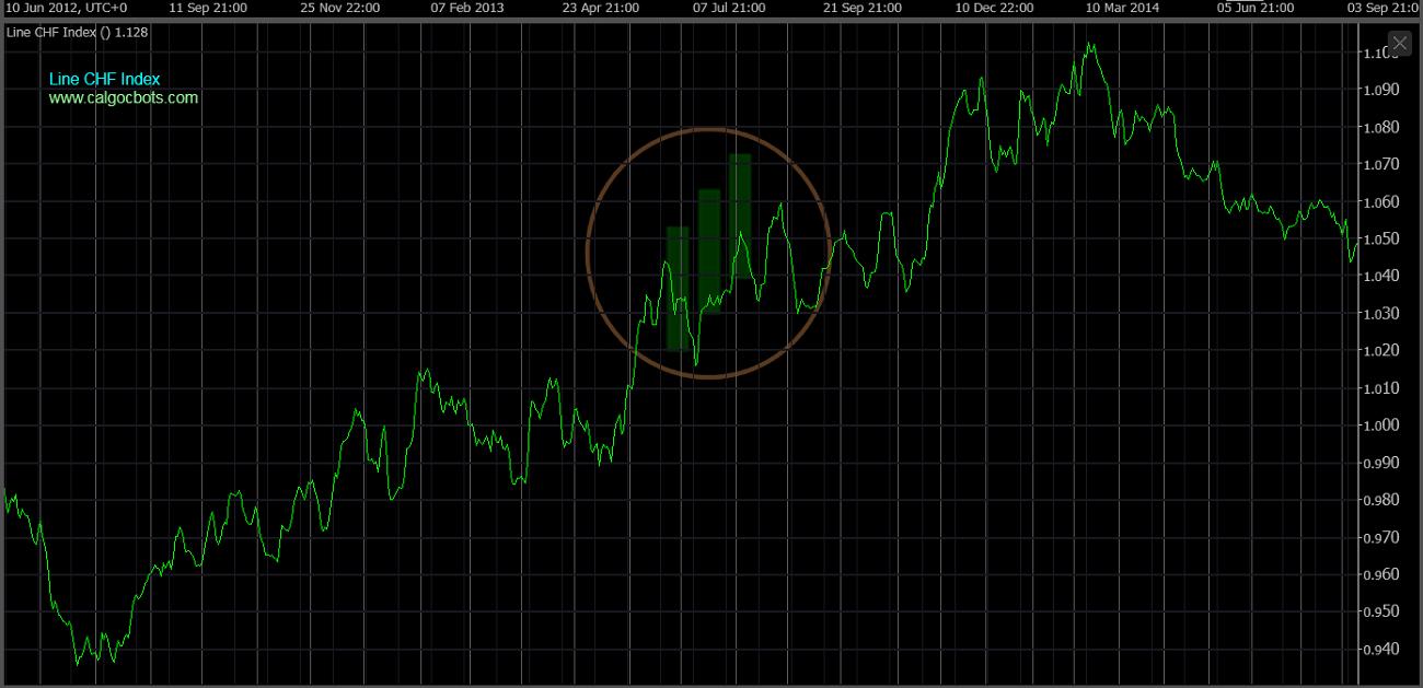 cAlgo cBots - Line CHF Index Chart 03 cTrader