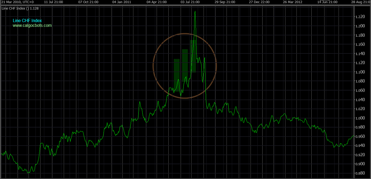 cAlgo cBots - Line CHF Index Chart 04 cTrader