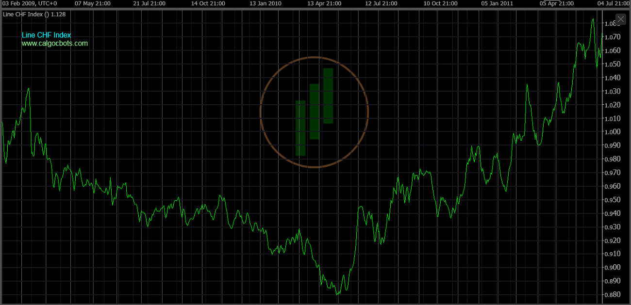 cAlgo cBots - Line CHF Index Chart 05 cTrader