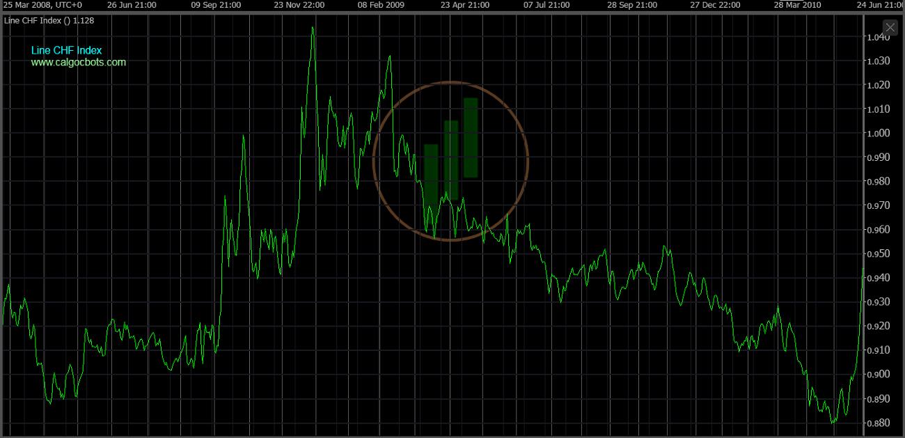 cAlgo cBots - Line CHF Index Chart 06 cTrader