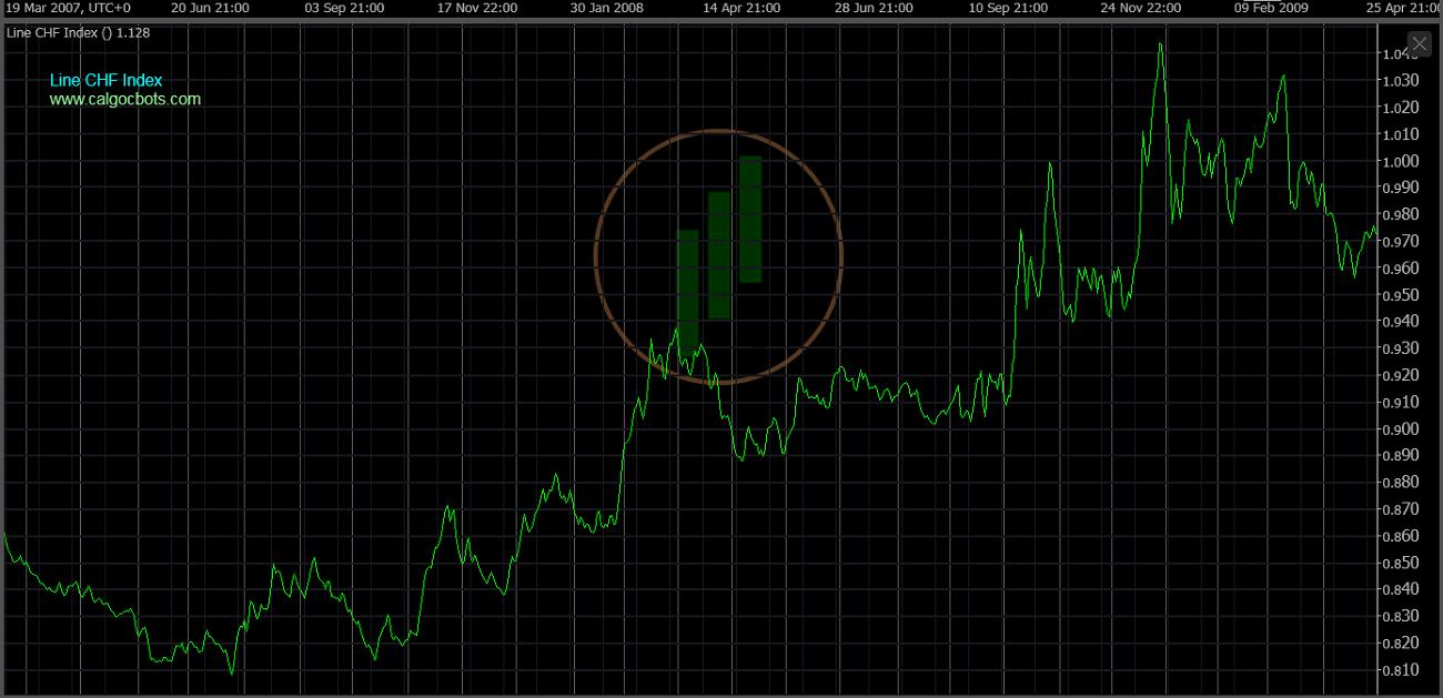 cAlgo cBots - Line CHF Index Chart 07 cTrader