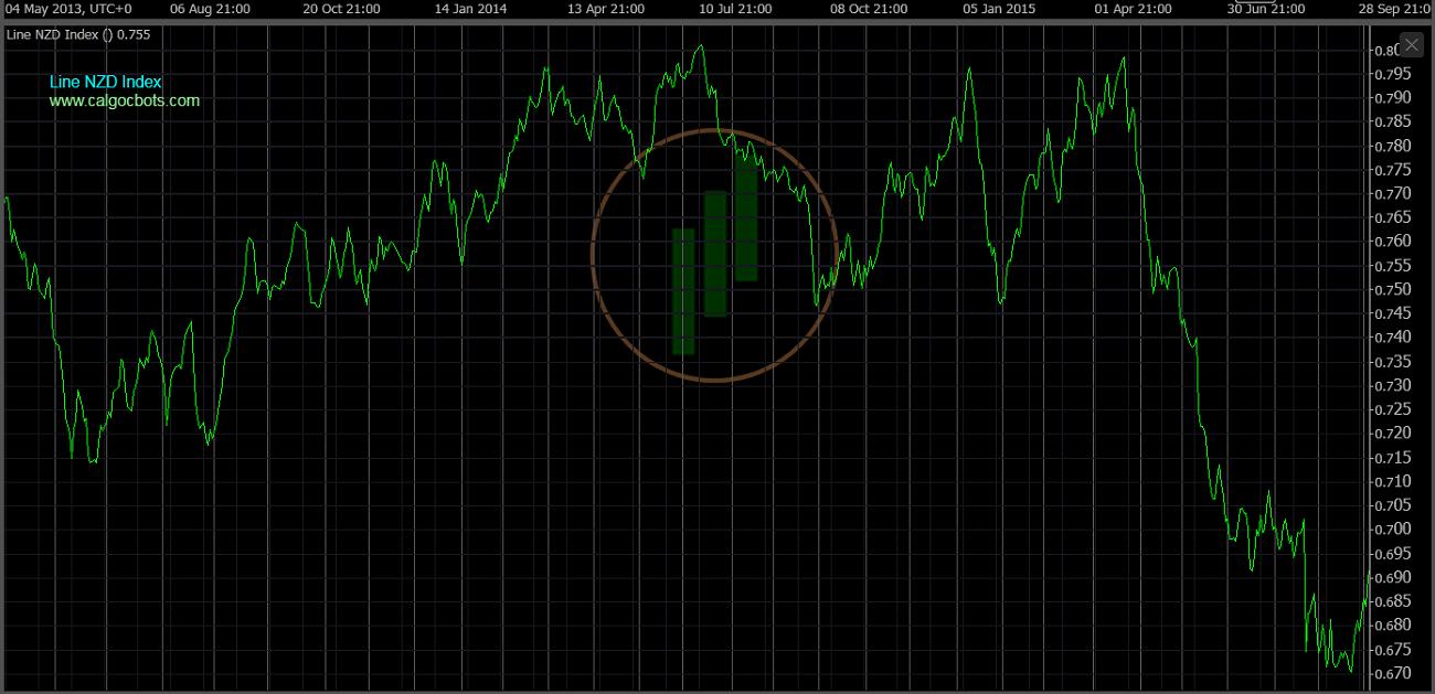 cAlgo cBots - Line NZD Index Chart 02 cTrader