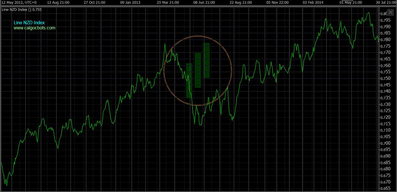 cAlgo cBots - Line NZD Index Chart 03 cTrader