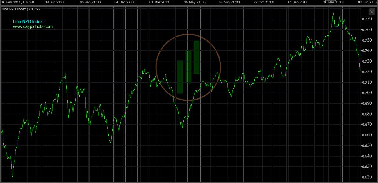 cAlgo cBots - Line NZD Index Chart 04 cTrader