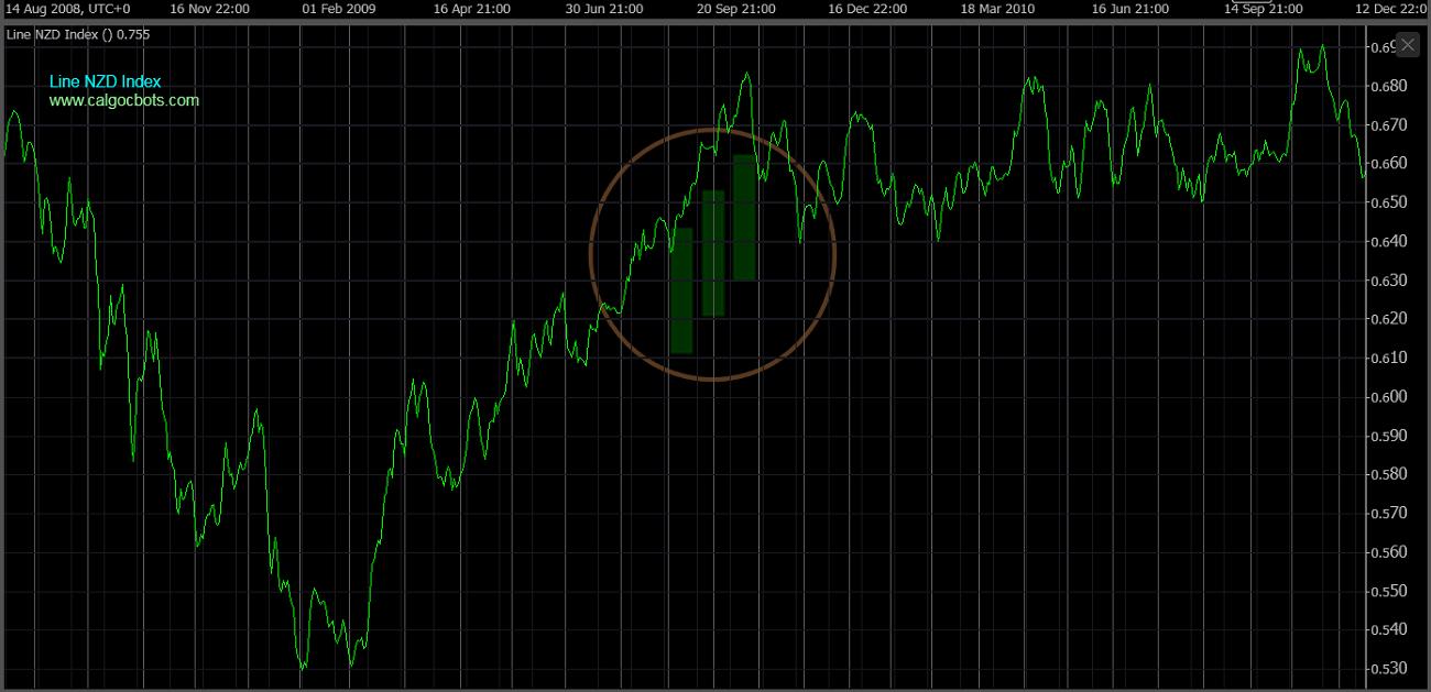 cAlgo cBots - Line NZD Index Chart 05 cTrader
