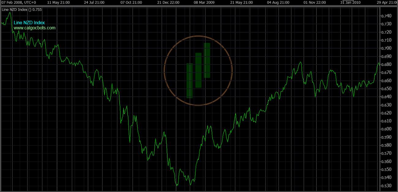 cAlgo cBots - Line NZD Index Chart 06 cTrader