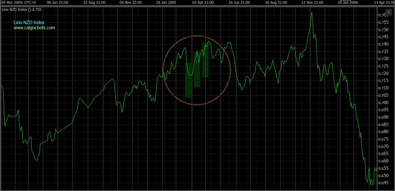 cAlgo cBots - Line NZD Index Chart 08 cTrader