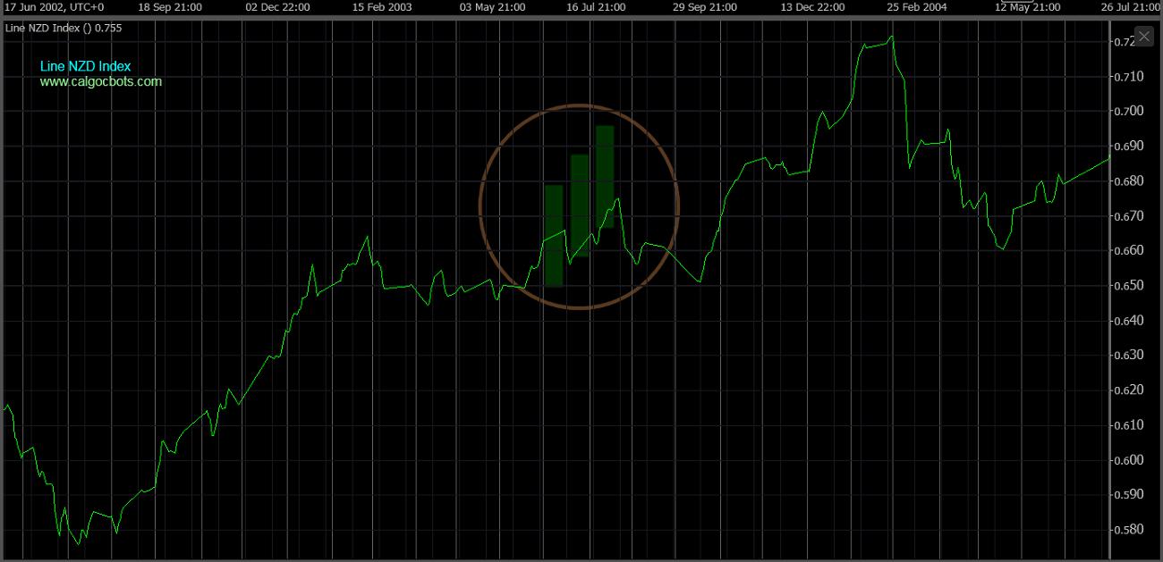 cAlgo cBots - Line NZD Index Chart 09 cTrader