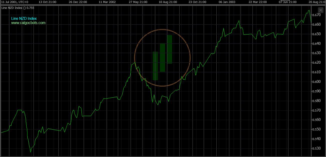 cAlgo cBots - Line NZD Index Chart 10 cTrader