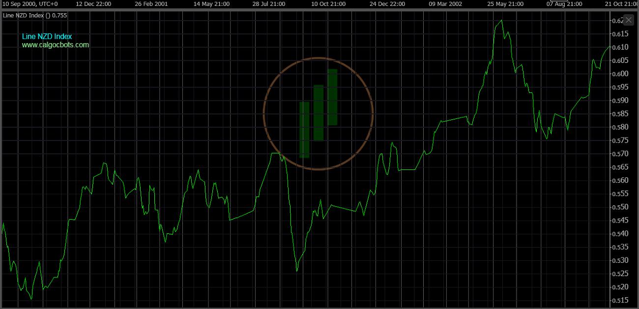 cAlgo cBots - Line NZD Index Chart 11 cTrader