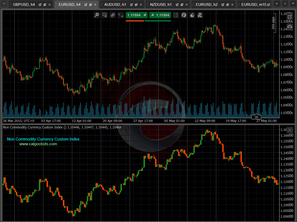 cALGO cBots - EUR_USD versus Non Commodity Currency Custom Index 01 cTrader