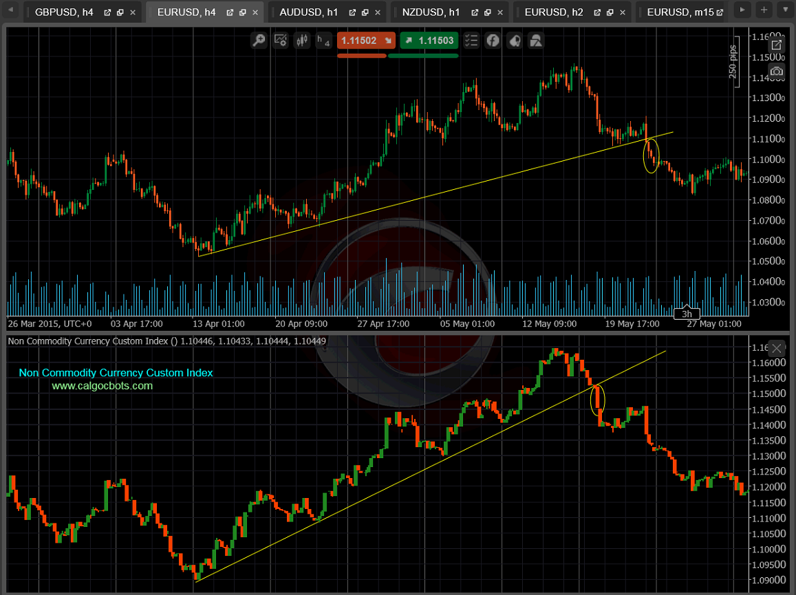 cALGO cBots - EUR_USD versus Non Commodity Currency Custom Index 03 cTrader