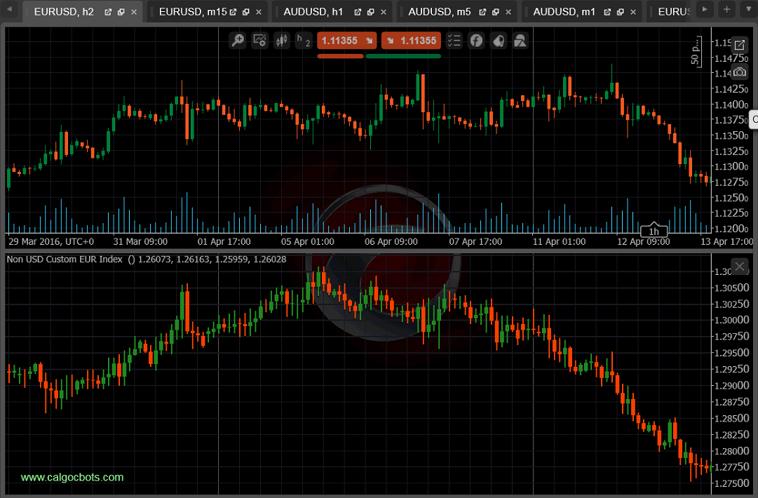 cALGO cBots - Non USD Custom EUR Index 01 cTrader