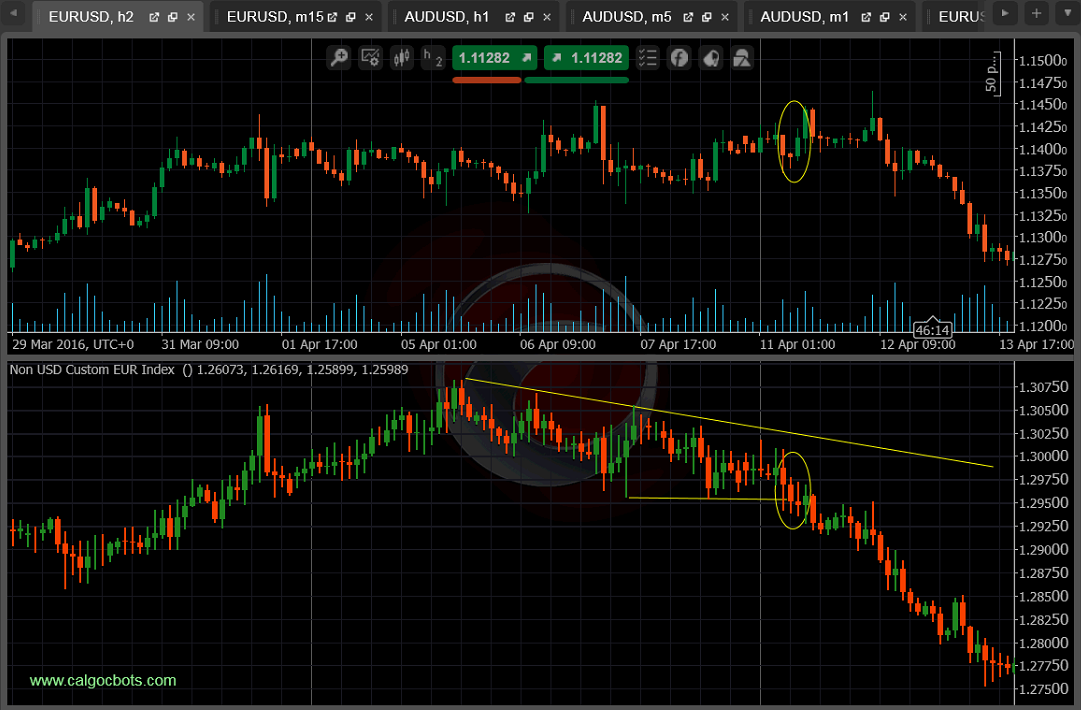 cALGO cBots - Non USD Custom EUR Index 03_ cTrader