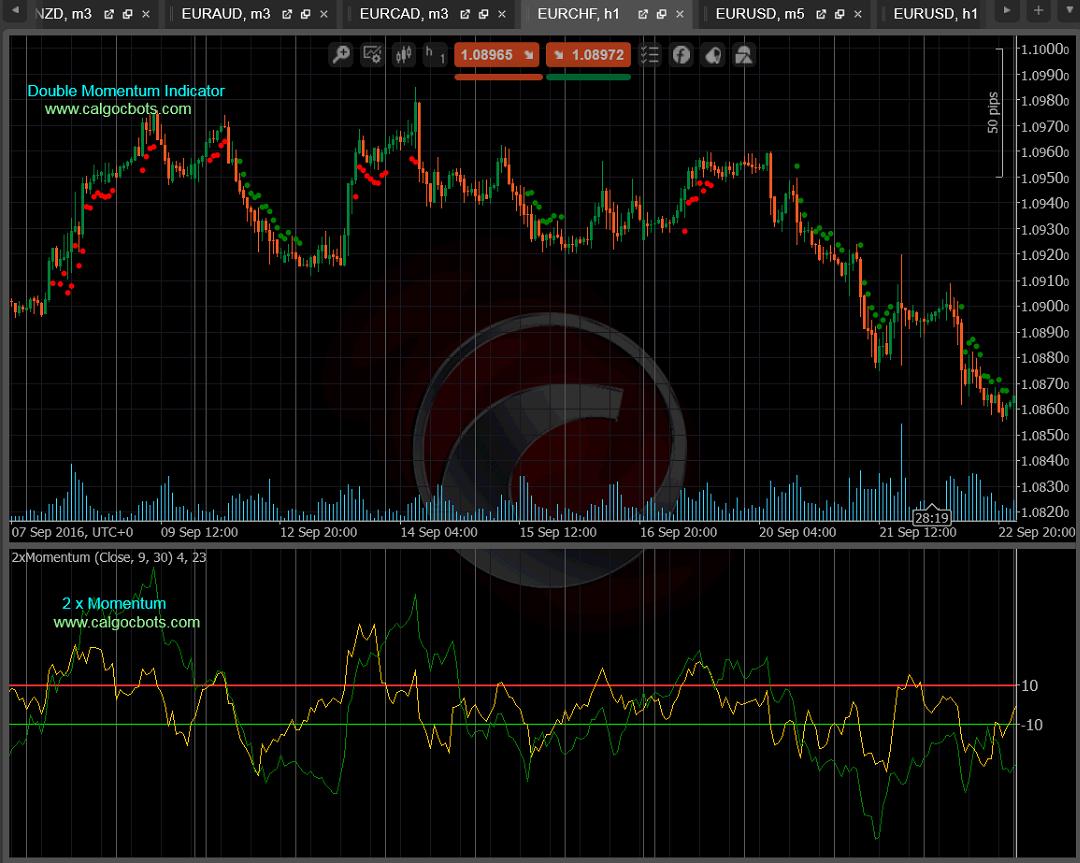 cALGO cBots - Double Momentum Indicator 01 cTrader